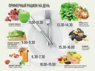 16 октября – Международный день здорового питания