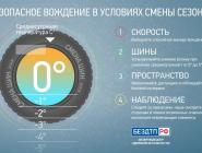 Госавтоинспекция Архангельской области призывает участников дорожного движения быть аккуратнее на дорогах из-за неблагоприятных погодных условий