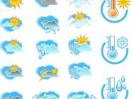 Погода в Котласе на 6 сентября