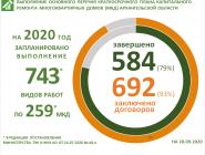 План капремонта МКД в Архангельской области на 2020 год выполнен на 79 процентов