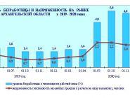 Сколько в Архангельской области безработных?