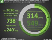 Программа капремонта в Архангельской области выполнена на 43%